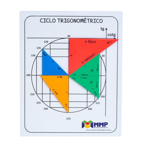 Ciclo Trigonométrico com triângulos - EVA