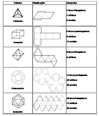 diagrama sólidos geométricosplanificados